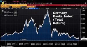 Tableau des banques allemandes…